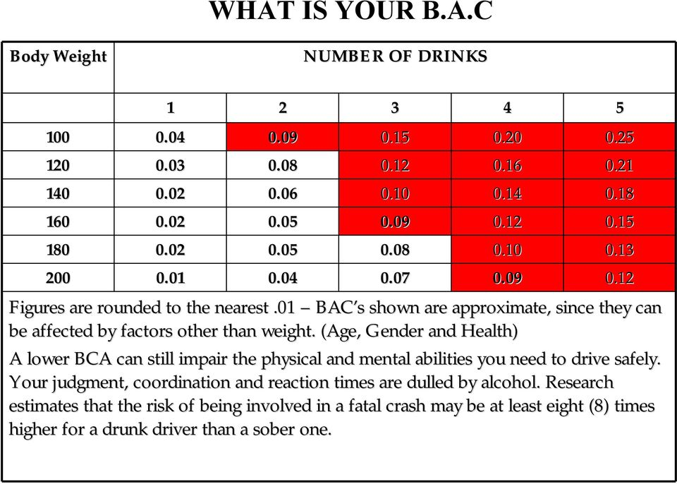 01 BAC s shown are approximate, since they can be affected by factors other than weight.