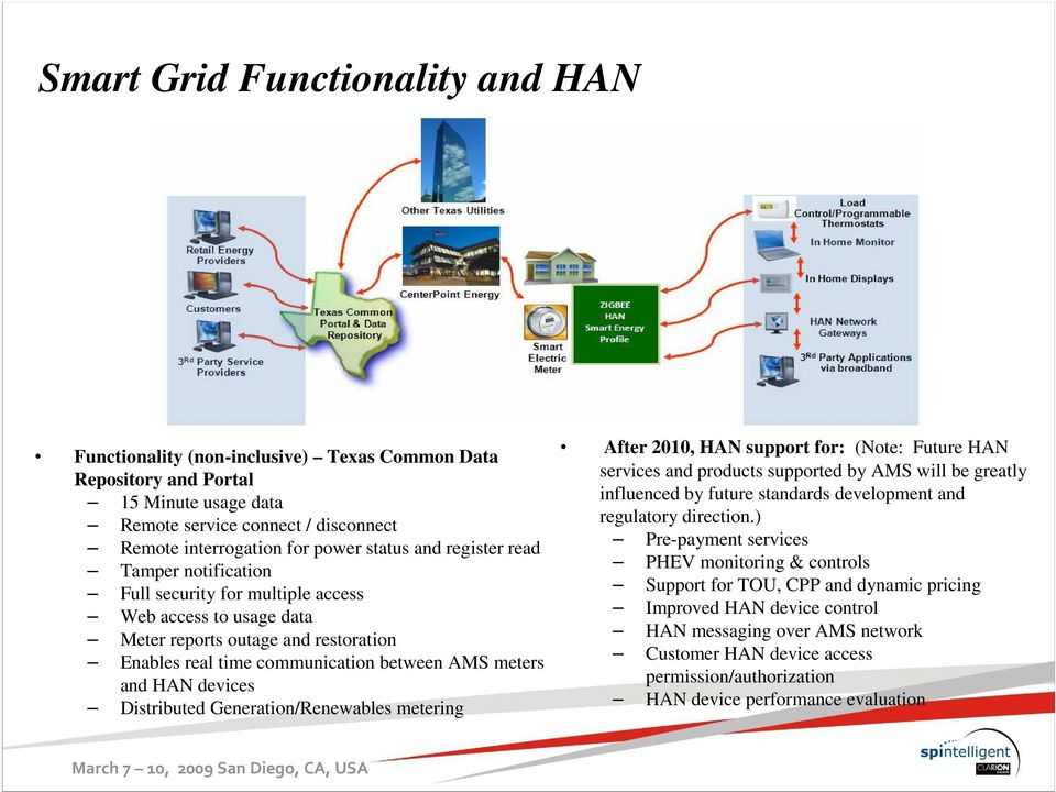 devices Distributed Generation/Renewables metering After 2010, HAN support for: (Note: Future HAN services and products supported by AMS will be greatly influenced by future standards development and