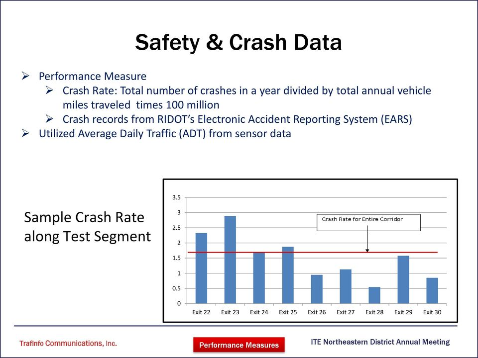 System (EARS) Utilized Average Daily Traffic (ADT) from sensor data Sample Crash Rate along Test Segment 3.