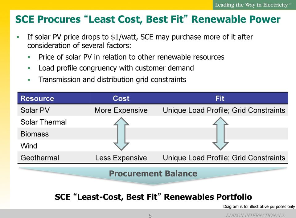 grid constraints Resource Cost Fit Solar PV More Expensive Unique Load Profile; Grid Constraints Solar Thermal Biomass Wind Geothermal Less