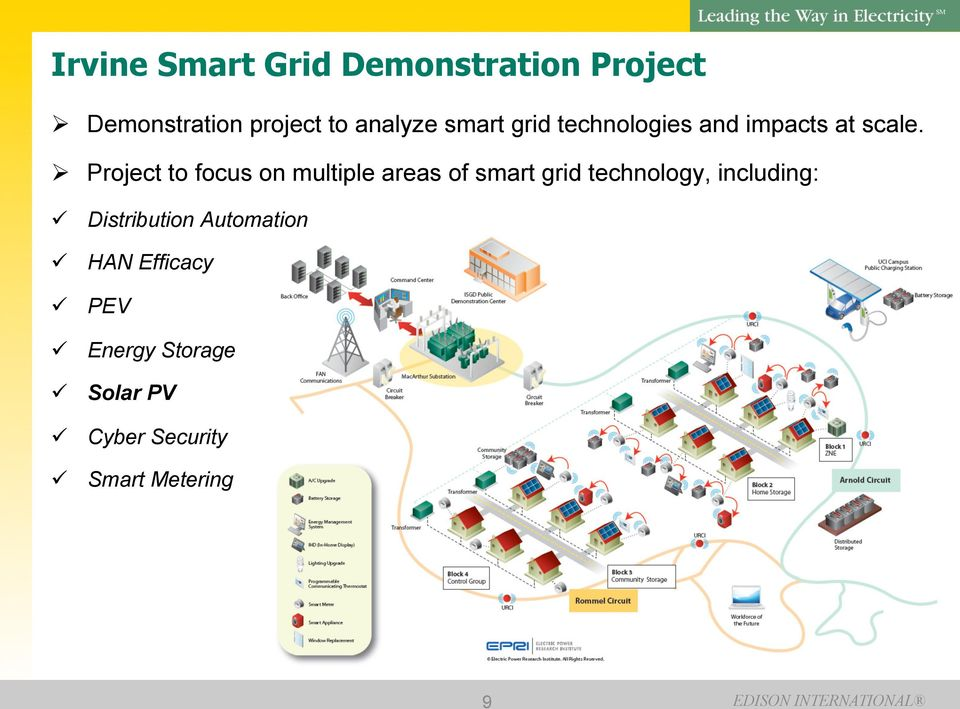 Project to focus on multiple areas of smart grid technology, including: