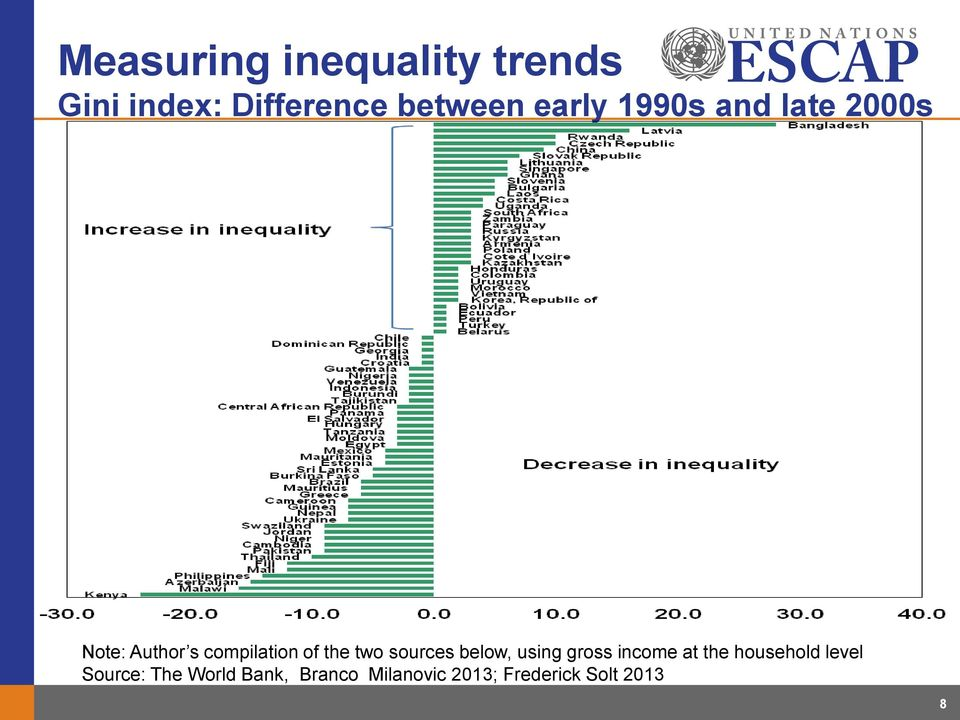 inequality harmful for growth pdf