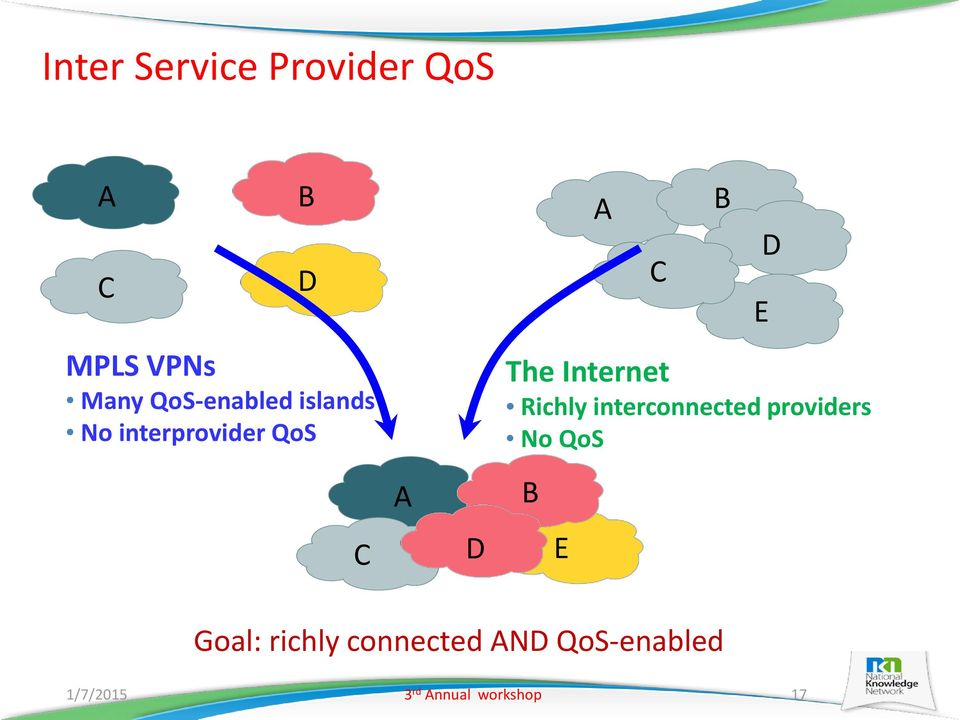 Richly interconnected providers No QoS A B C D E Goal: