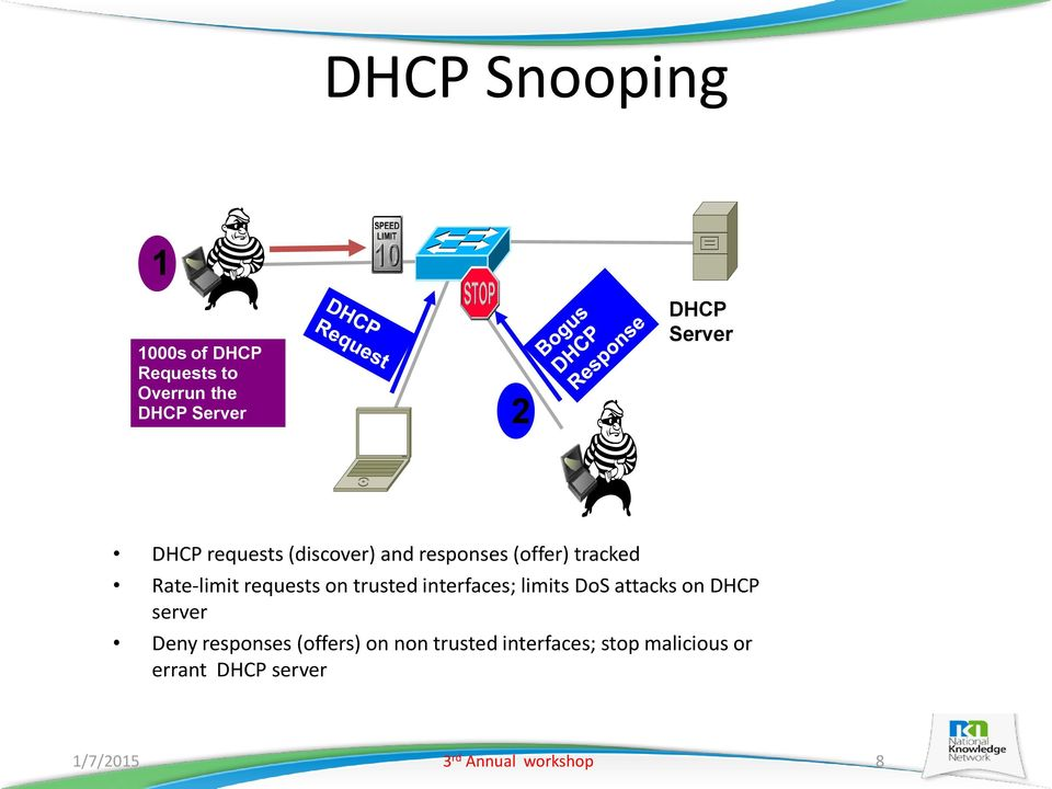 trusted interfaces; limits DoS attacks on DHCP server Deny responses (offers) on