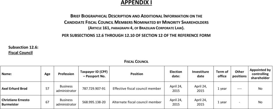 Position Election date: Investiture date Term of office Other positions Appointed by controlling shareholder Axel Erhard Brod 57 Business administrator 787.729.