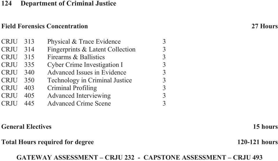 CRJU 350 Technology in Criminal Justice 3 CRJU 403 Criminal Profiling 3 CRJU 405 Advanced Interviewing 3 CRJU 445 Advanced Crime