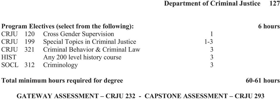 & Criminal Law 3 HIST Any 200 level history course 3 SOCL 312 Criminology 3 Total minimum hours