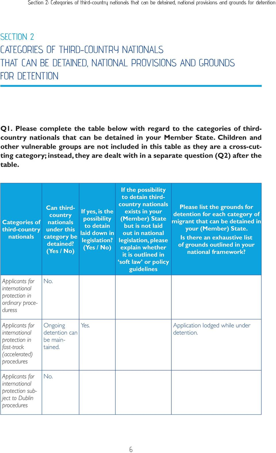 Children and other vulnerable groups are not included in this table as they are a cross-cutting category; instead, they are dealt with in a separate question (Q2) after the table.