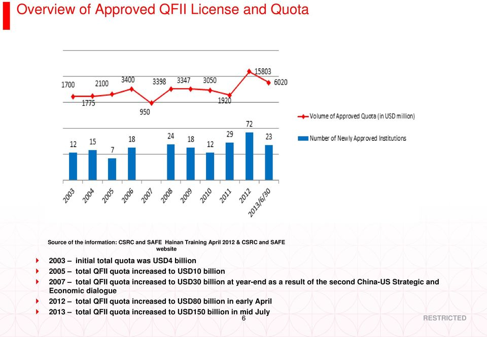 quota increased to USD30 billion at year-end as a result of the second China-US Strategic and Economic dialogue 2012 total