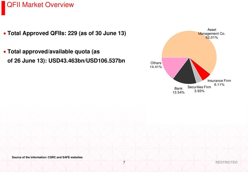 01% Total approved/available quota (as of 26 June 13): USD43.463bn/USD106.