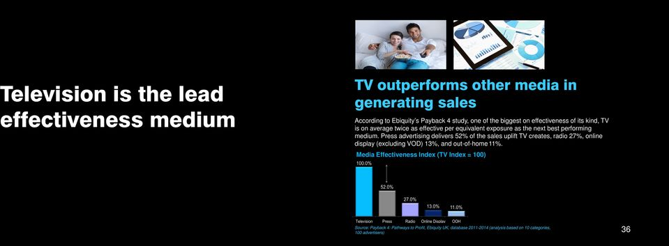 Press advertising delivers 52% of the sales uplift TV creates, radio 27%, online display (excluding VOD) 13%, and out-of-home 11%.