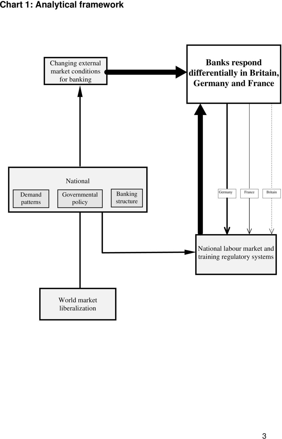 Demand patterns Governmental policy Banking structure Germany France Britain