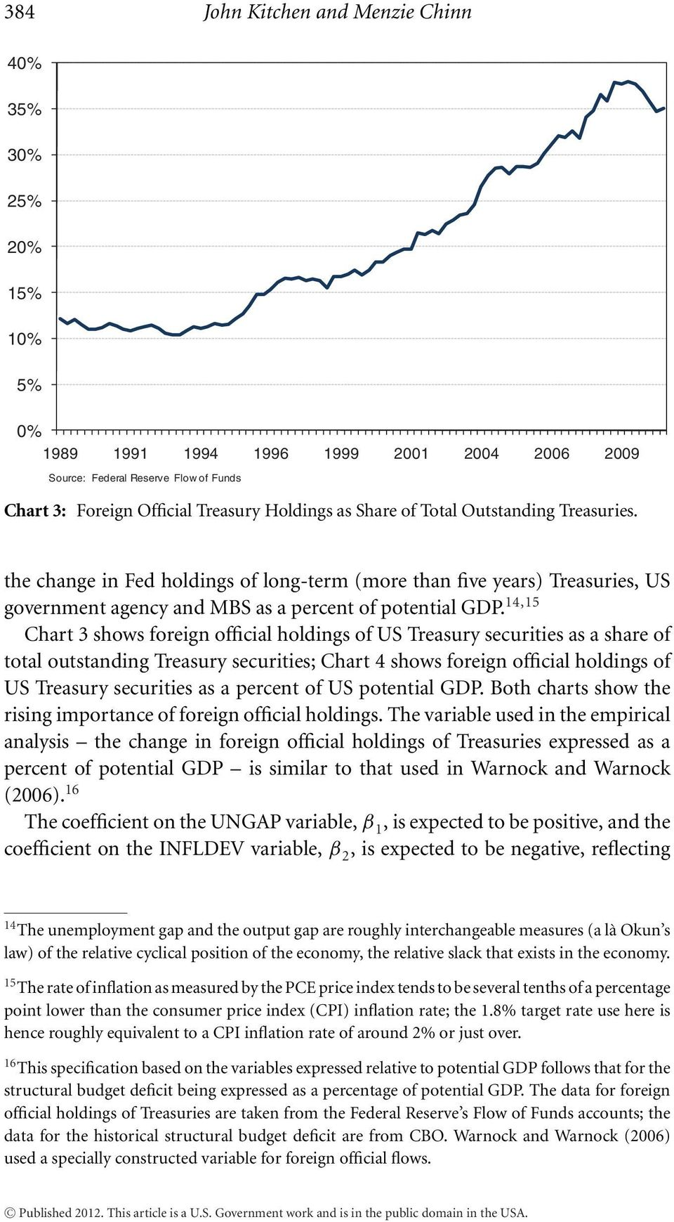 14,15 Chart 3 shows foreign official holdings of US Treasury securities as a share of total outstanding Treasury securities; Chart 4 shows foreign official holdings of US Treasury securities as a
