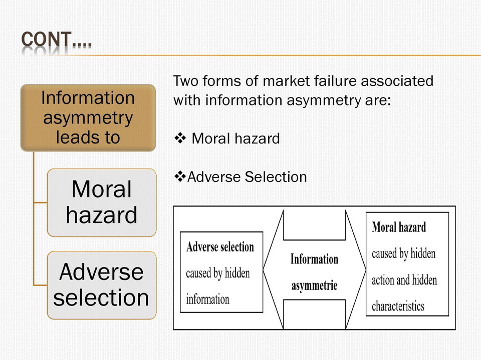 associated with information asymmetry are: