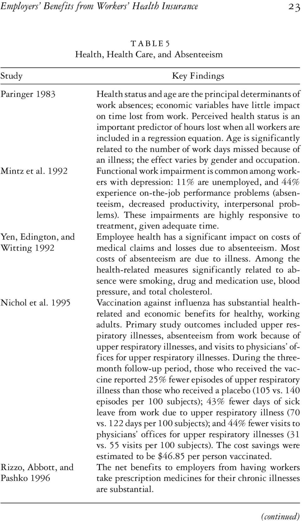 Perceived health status is an important predictor of hours lost when all workers are included in a regression equation.