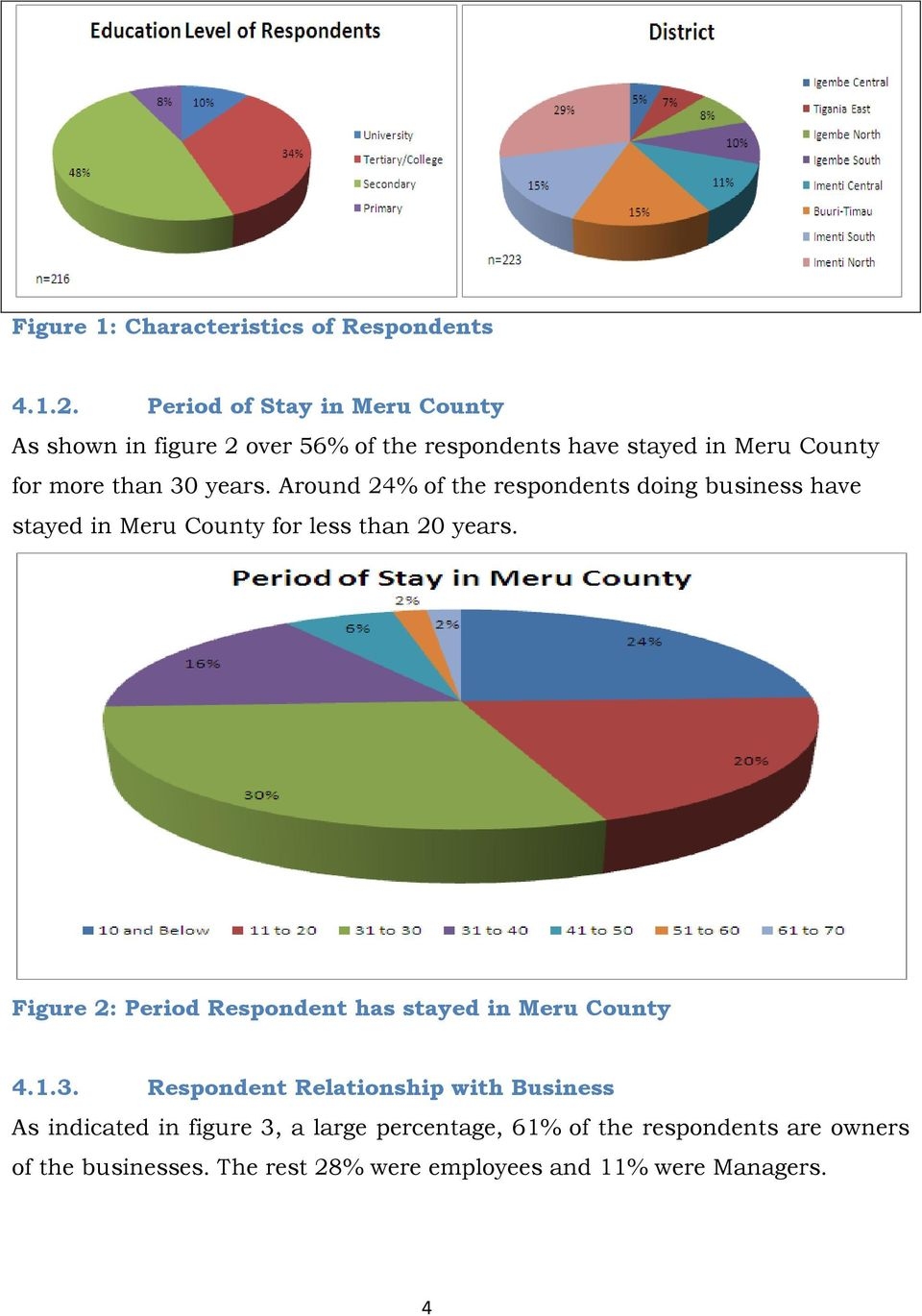 Around 24% of the respondents doing business have stayed in Meru County for less than 20 years.