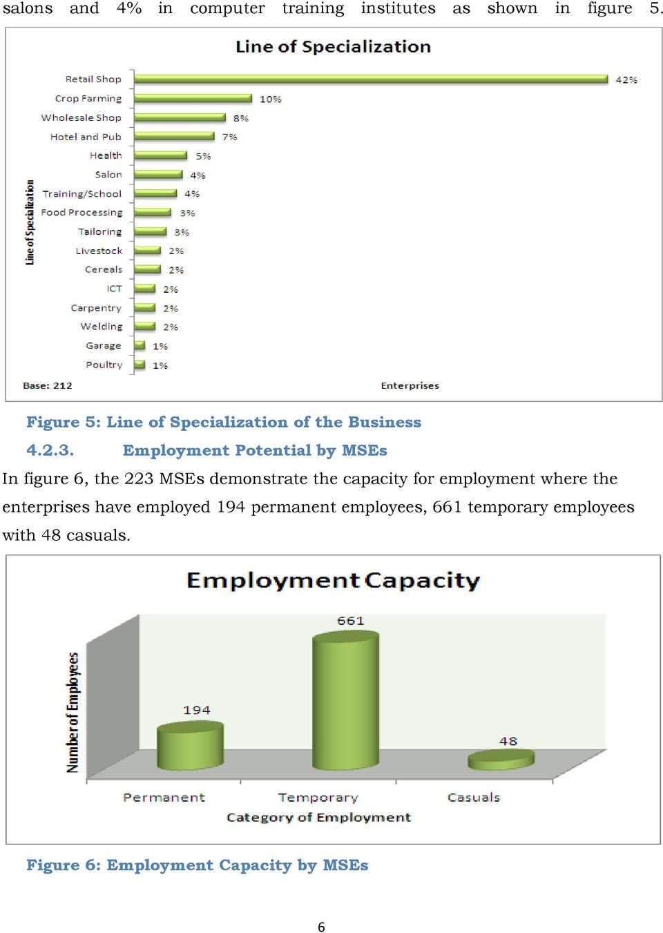 Employment Potential by MSEs In figure 6, the 223 MSEs demonstrate the capacity for