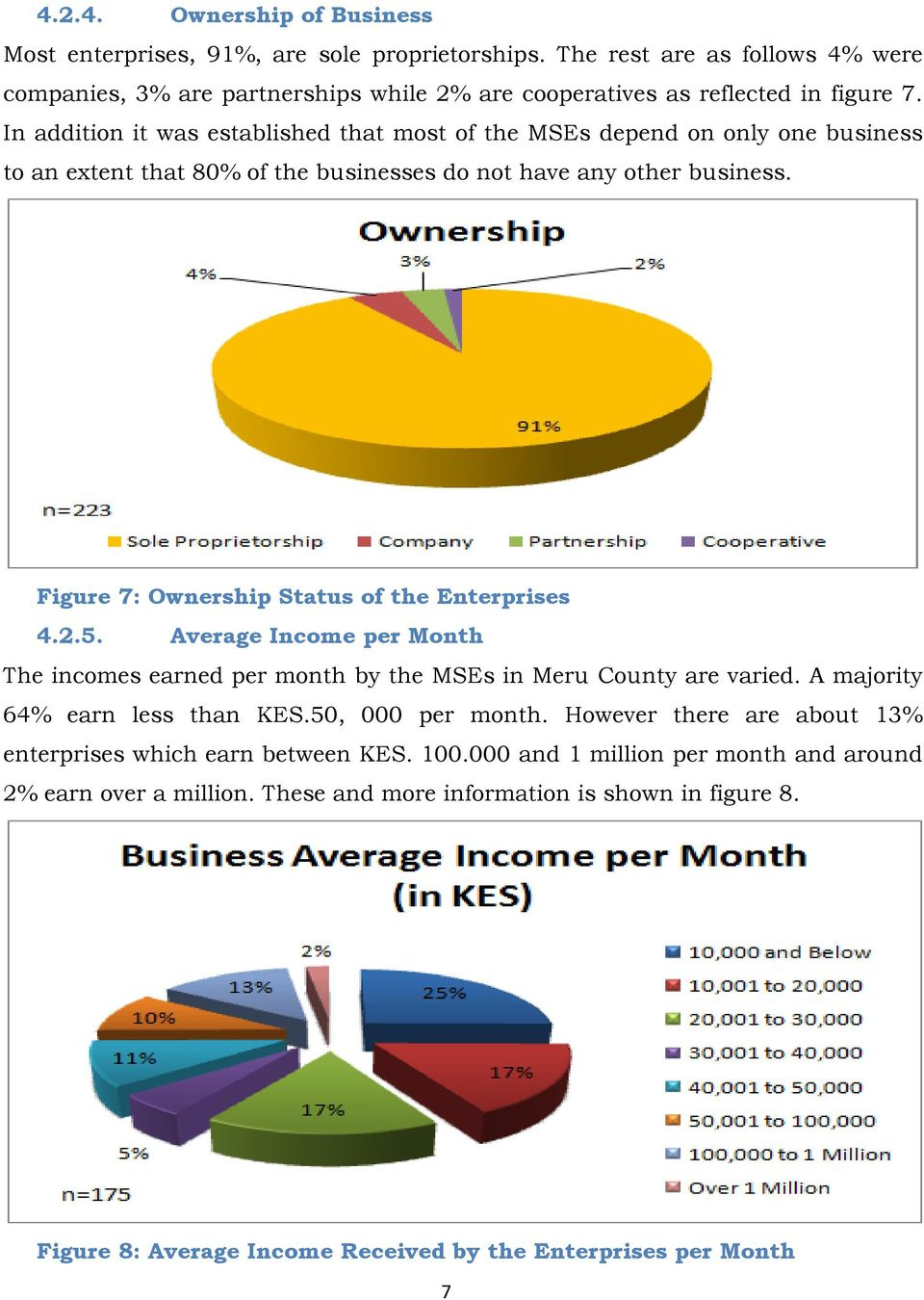 Figure 7: Ownership Status of the Enterprises 4.2.5. Average Income per Month The incomes earned per month by the MSEs in Meru County are varied. A majority 64% earn less than KES.50, 000 per month.