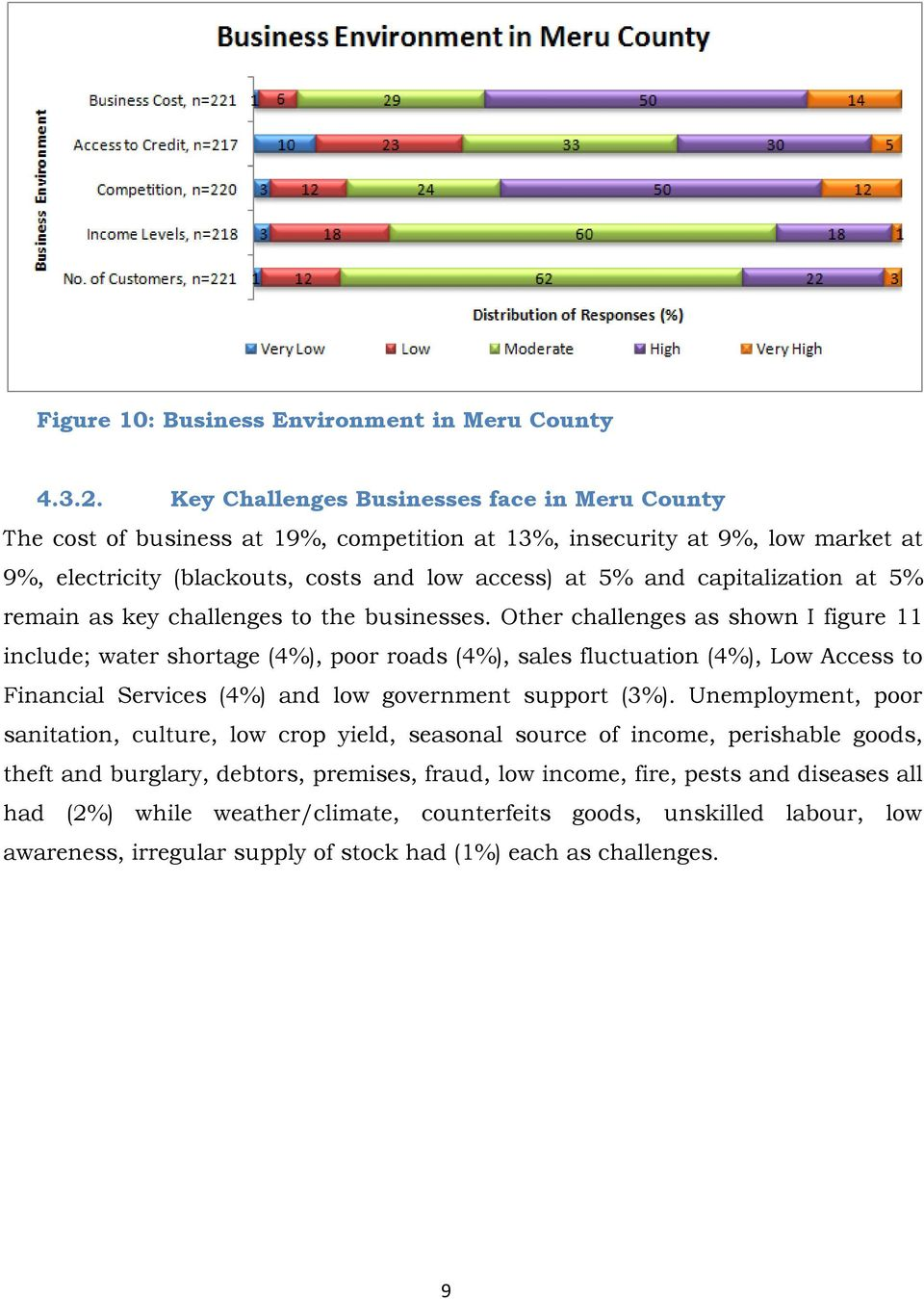 capitalization at 5% remain as key challenges to the businesses.