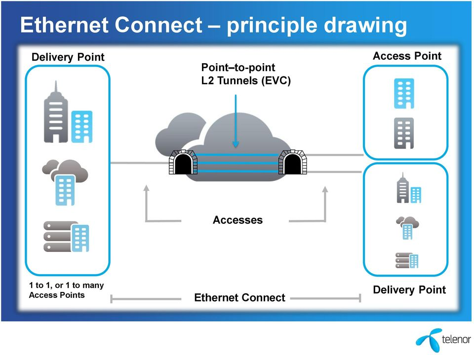 Access Point VPN Accesses 1 to 1, or 1 to