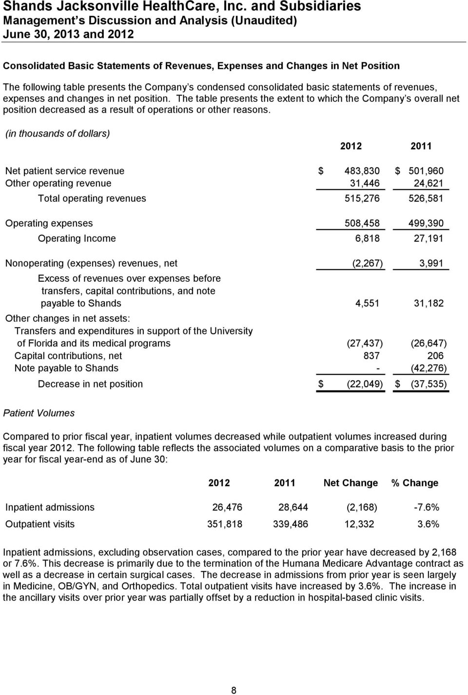 (in thousands of dollars) 2012 2011 Net patient service revenue $ 483,830 $ 501,960 Other operating revenue 31,446 24,621 Total operating revenues 515,276 526,581 Operating expenses 508,458 499,390