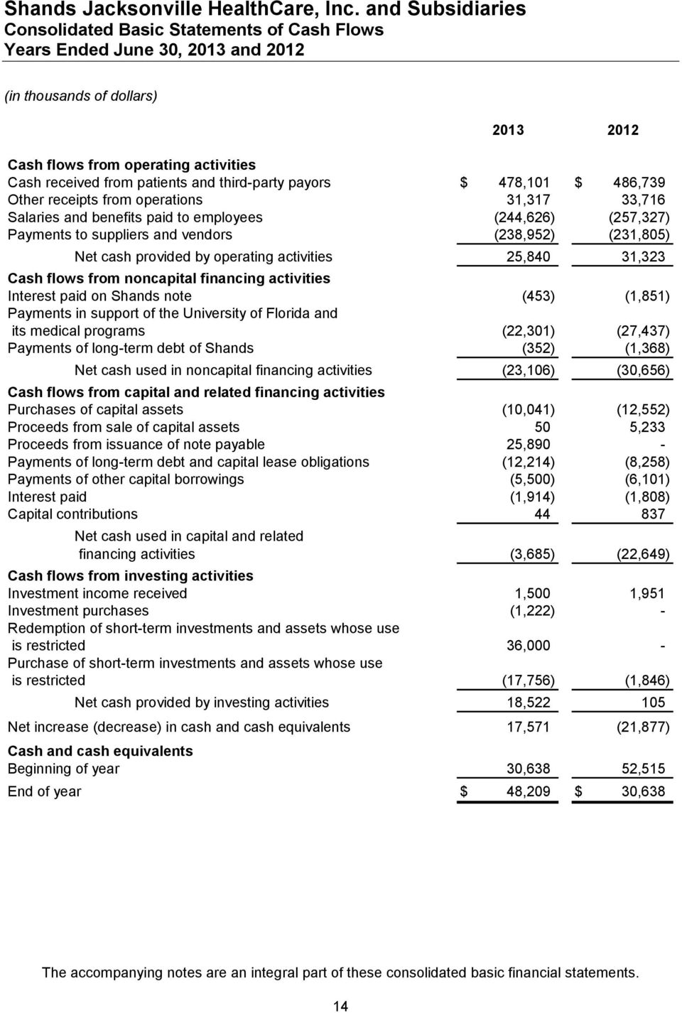 activities 25,840 31,323 Cash flows from noncapital financing activities Interest paid on Shands note (453) (1,851) Payments in support of the University of Florida and its medical programs (22,301)