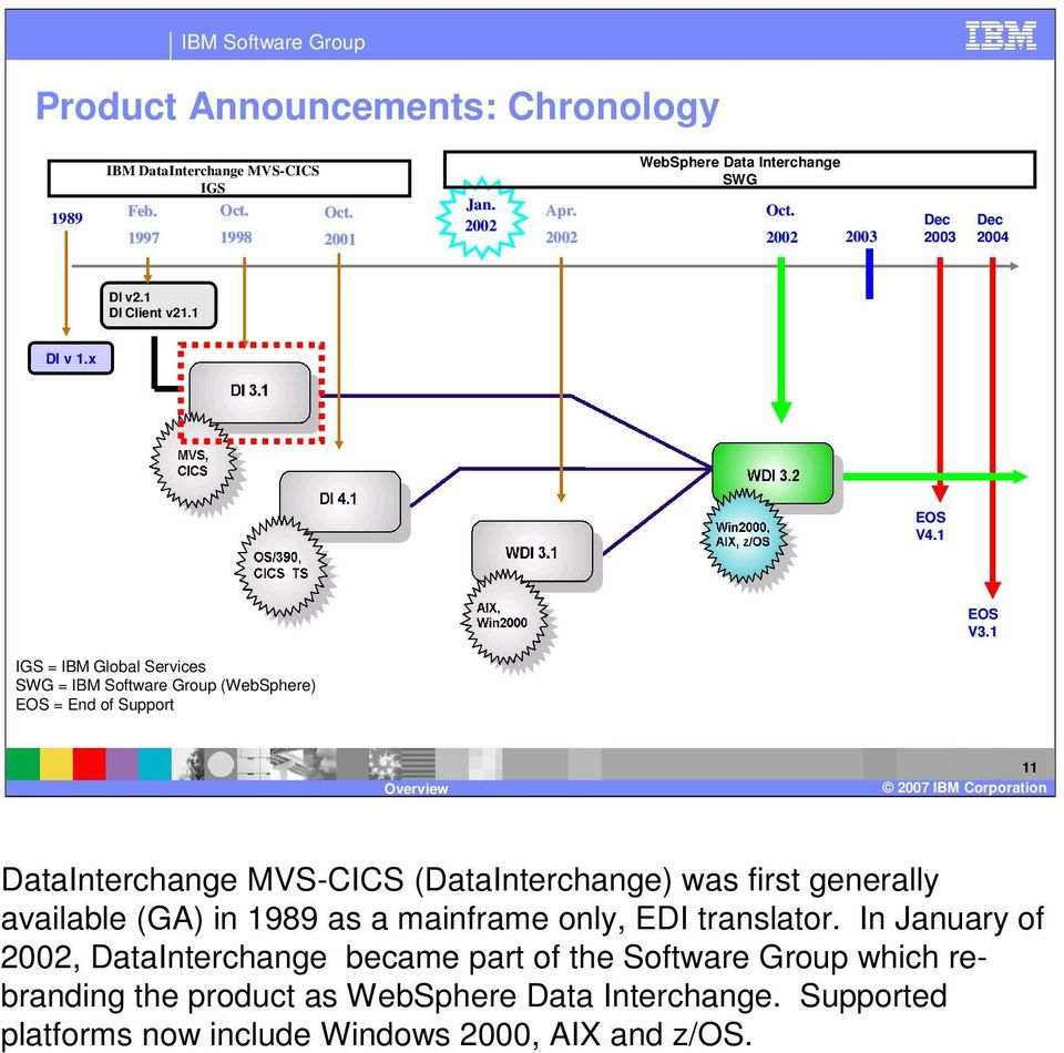 1 IGS = IBM Global Services SWG = IBM Software Group (WebSphere) EOS = End of Support 11 DataInterchange MVS-CICS (DataInterchange) was first generally