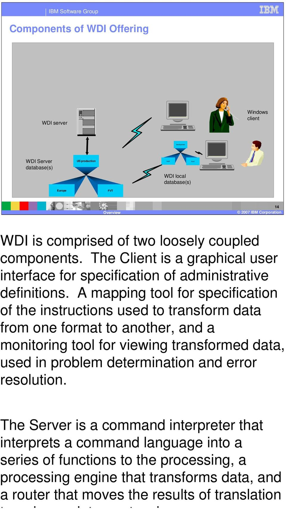 IBM Software Group Components of WDI Offering WDI is comprised of three loosely coupled components the WDI User Interface Windows based GUI, WDI Client Host based user interface for limited