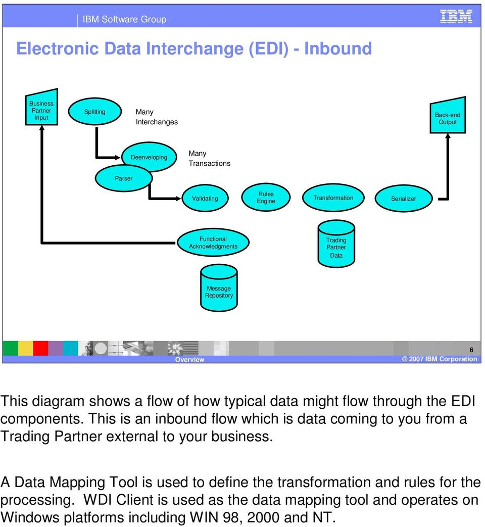 flow through the EDI components. This is an inbound flow which is data coming to you from a Trading Partner external to your business.
