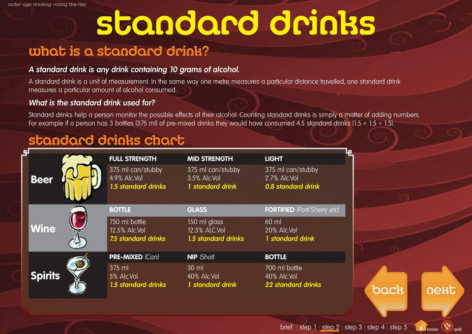 Standard drinks help a person monitor the possible effects of their alcohol. Counting standard drinks is simply a matter of adding numbers.
