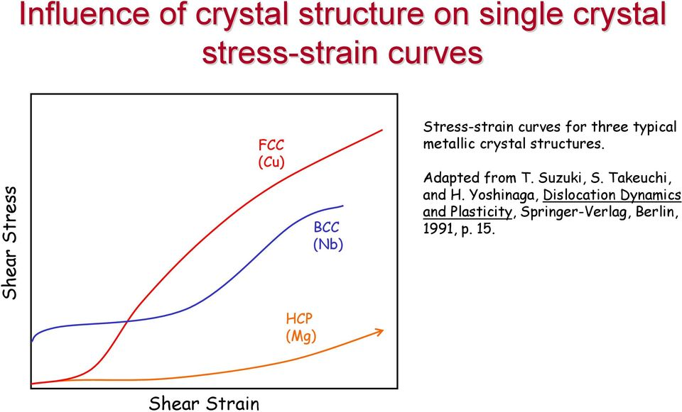 crystal structures. Adapted from T. Suzuki, S. Takeuchi, and H.
