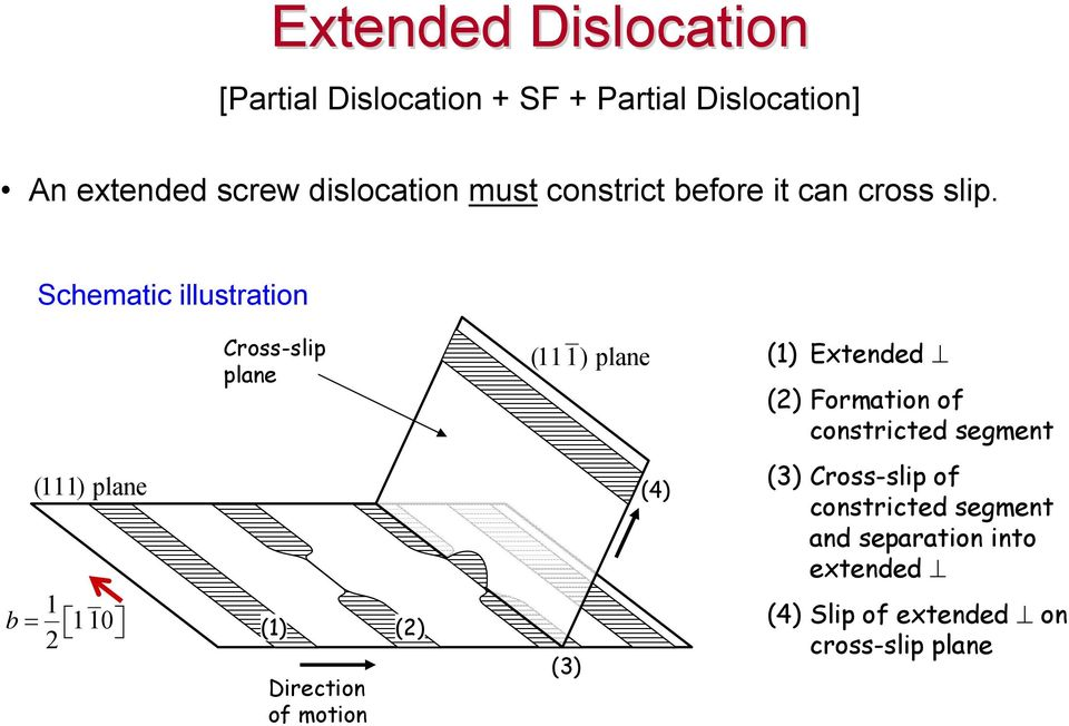 Schematic illustration Cross-slip plane (11 1) plane (1) Extended (2) Formation of constricted segment