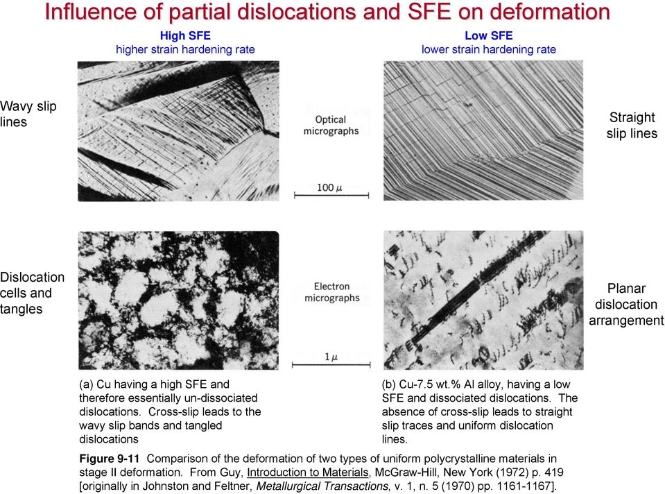 % Al alloy, having a low SFE and dissociated dislocations. The absence of cross-slip leads to straight slip traces and uniform dislocation lines.