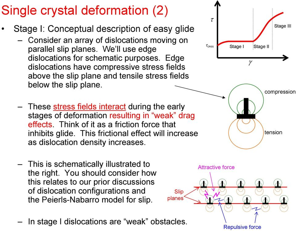 CRSS Stage I Stage III Stage II compression These stress fields interact during the early stages of deformation resulting in weak drag effects. Think of it as a friction force that inhibits glide.
