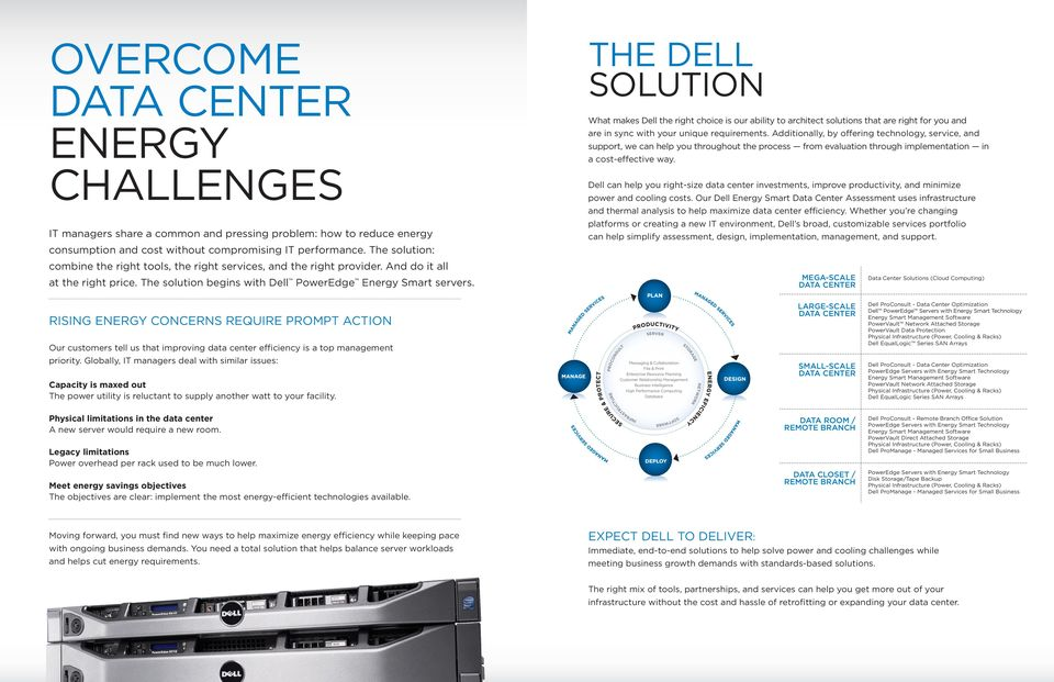 THe Dell SoluTIon What makes Dell the right choice is our ability to architect solutions that are right for you and are in sync with your unique requirements.