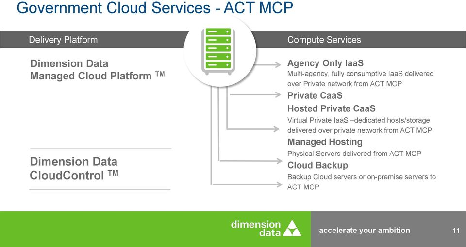 Hosted Private CaaS Virtual Private IaaS dedicated hosts/storage delivered over private network from ACT MCP Managed Hosting