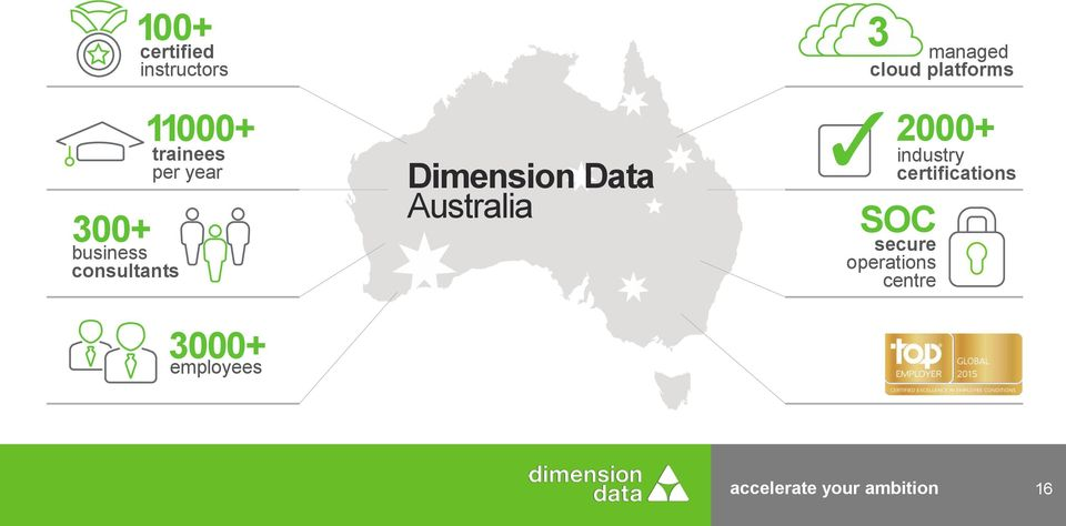 employees Dimension Data Australia 2000+ SOC secure