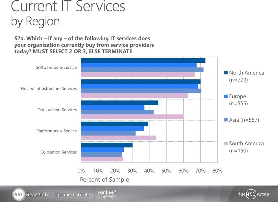 MUST SELECT 2 OR 3, ELSE TERMINATE Software-as-a-Service Hosted Infrastructure Services