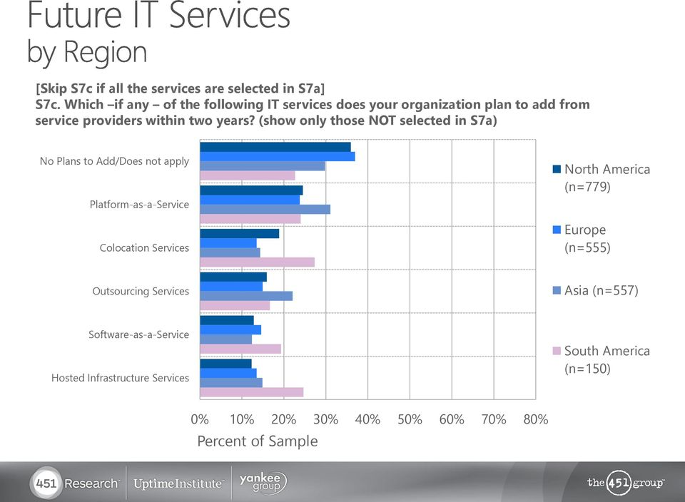 (show only those NOT selected in S7a) No Plans to Add/Does not apply Platform-as-a-Service Colocation Services North