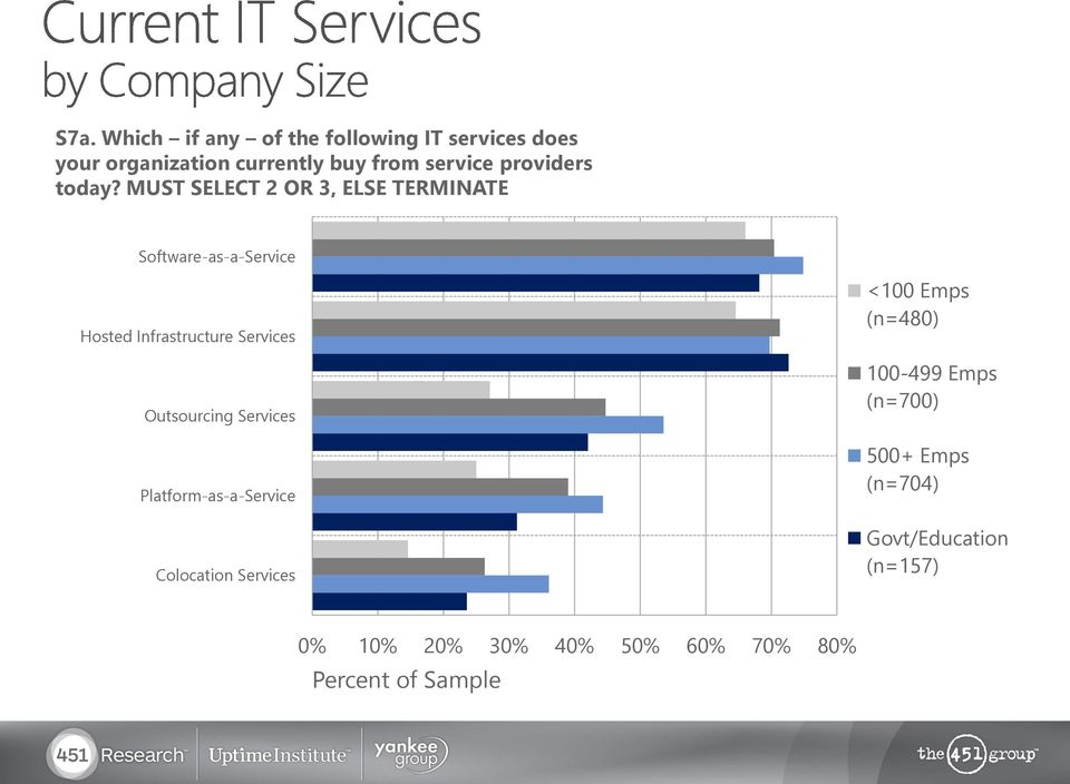 MUST SELECT 2 OR 3, ELSE TERMINATE Software-as-a-Service Hosted Infrastructure Services Outsourcing