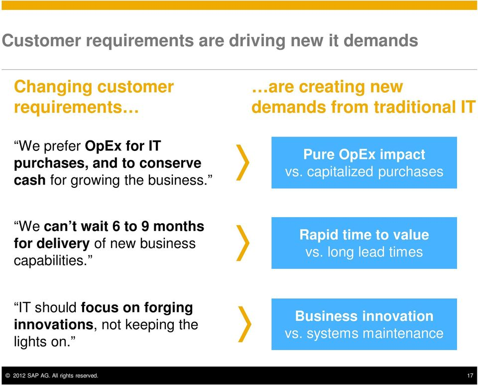 capitalized purchases We can t wait 6 to 9 months for delivery of new business capabilities. Rapid time to value vs.
