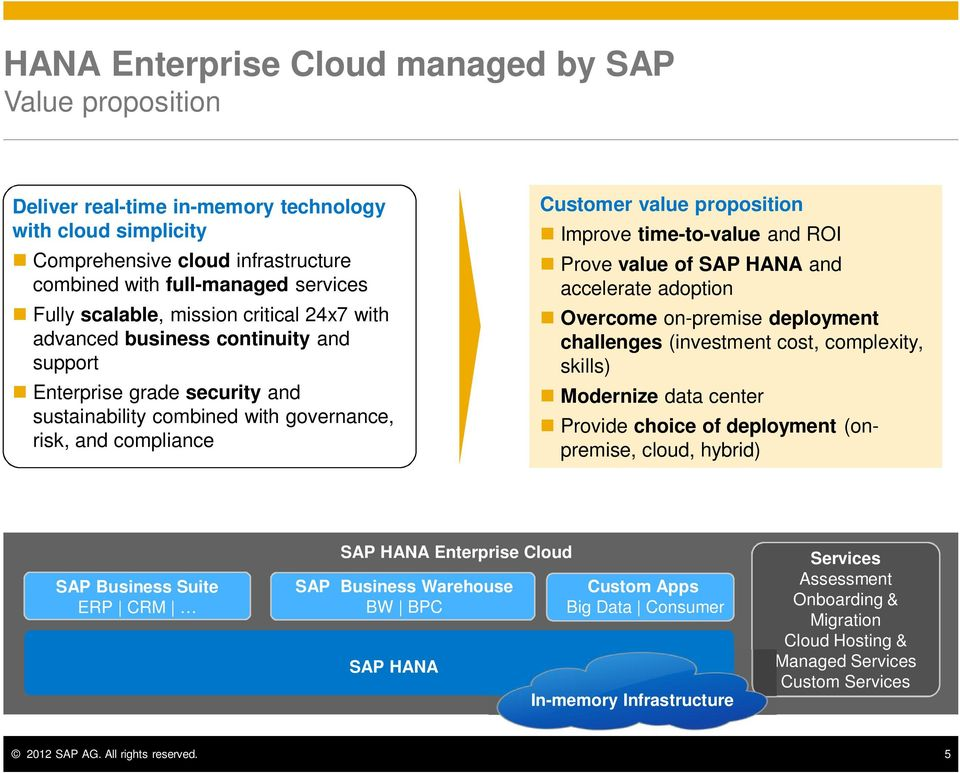 Improve time-to-value and ROI Prove value of SAP HANA and accelerate adoption Overcome on-premise deployment challenges (investment cost, complexity, skills) Modernize data center Provide choice of
