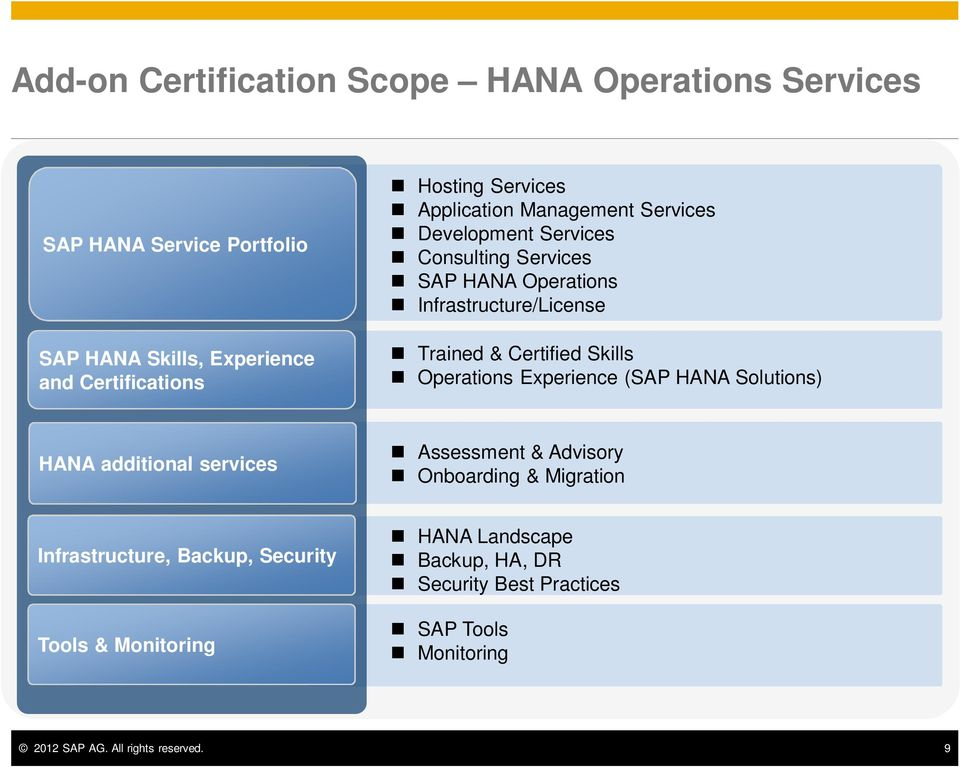 Certified Skills Operations Experience (SAP HANA Solutions) HANA additional services Assessment & Advisory Onboarding & Migration