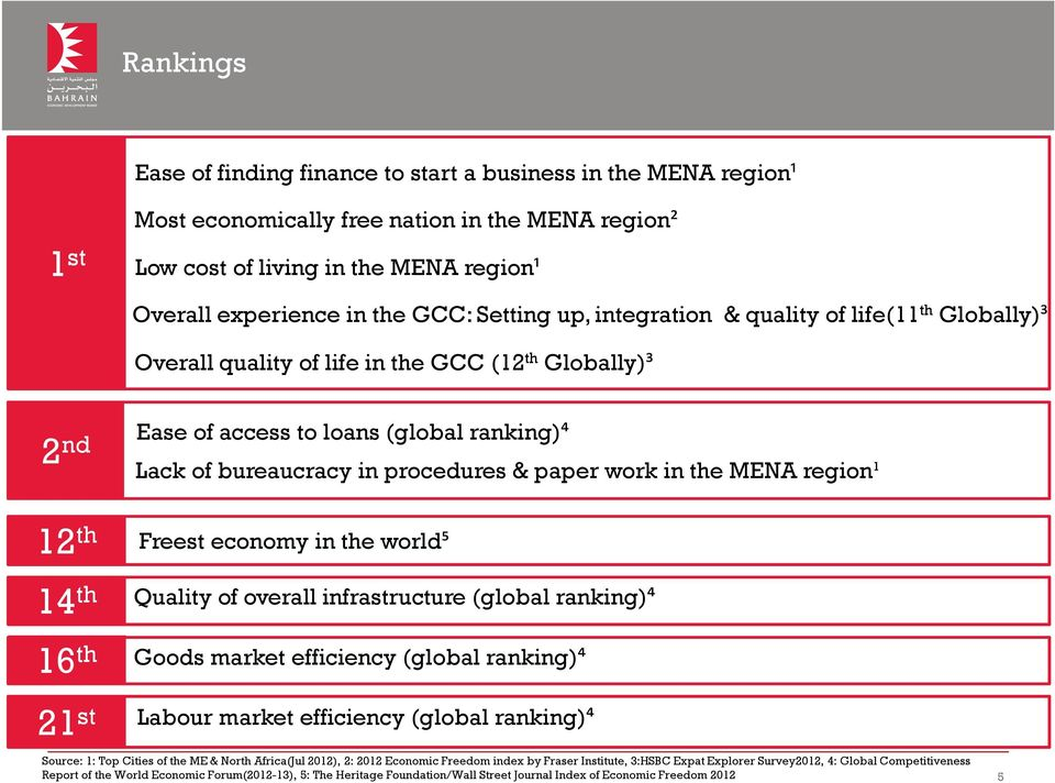 paper work in the MENA region¹ 12 th 14 th 16 th 21 st Freest economy in the world⁵ Quality of overall infrastructure (global ranking)⁴ Goods market efficiency (global ranking)⁴ Labour market