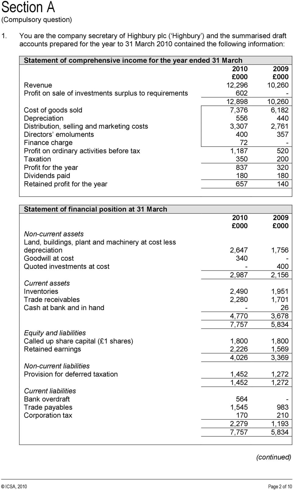 income for the year ended 31 March 2010 2009 000 000 Revenue 12,296 10,260 Profit on sale of investments surplus to requirements 602-12,898 10,260 Cost of goods sold 7,376 6,182 Depreciation 556 440