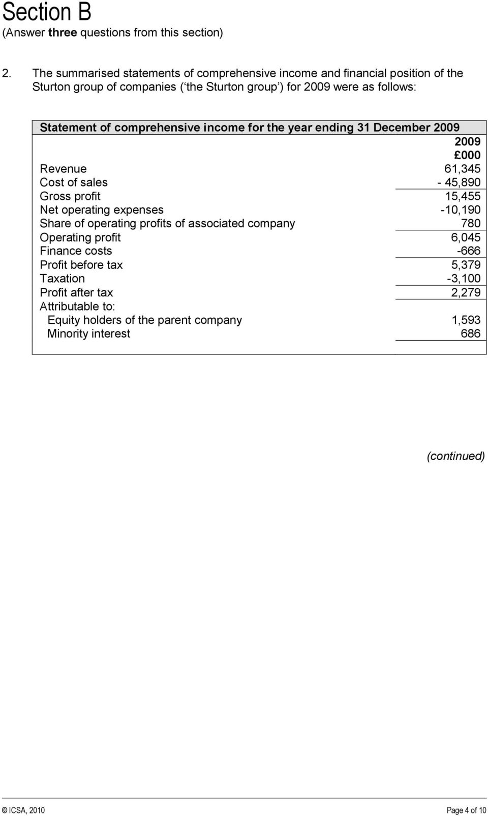 Statement of comprehensive income for the year ending 31 December 2009 2009 000 Revenue 61,345 Cost of sales - 45,890 Gross profit 15,455 Net operating expenses