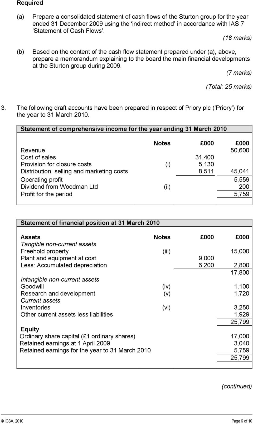 (7 marks) (Total: 25 marks) 3. The following draft accounts have been prepared in respect of Priory plc ( Priory ) for the year to 31 March 2010.