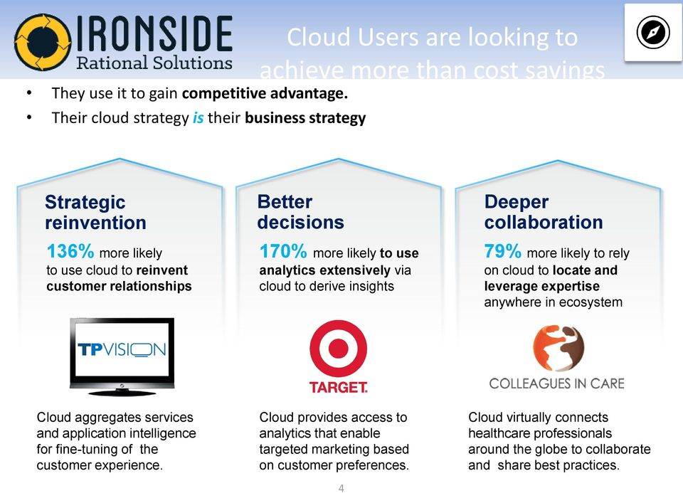 collaboration 79% more likely to rely on cloud to locate and leverage expertise anywhere in ecosystem Cloud aggregates services and application intelligence for fine-tuning of the customer