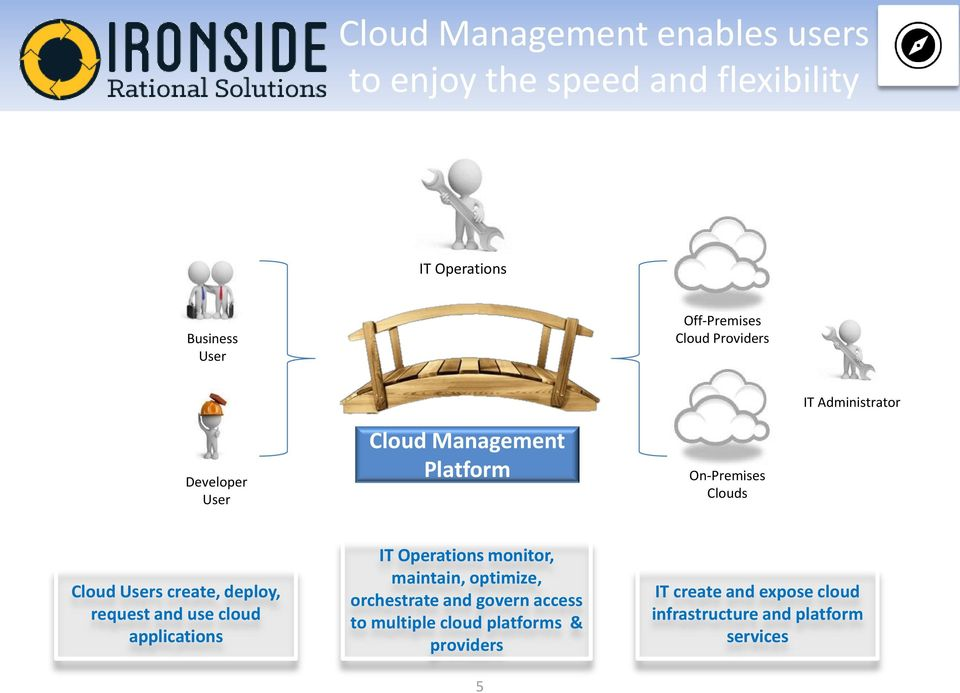 On-Premises Clouds Cloud Users create, deploy, request and use cloud applications IT Operations monitor, maintain, optimize,
