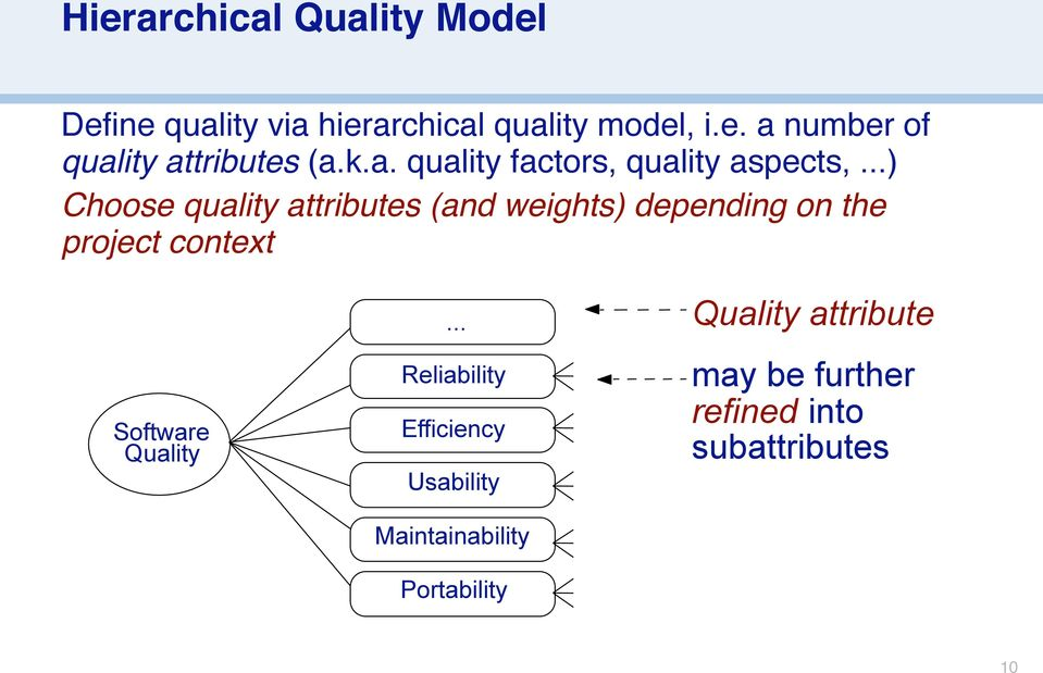 ..) Choose quality attributes (and weights) depending on the project context Software Quality.